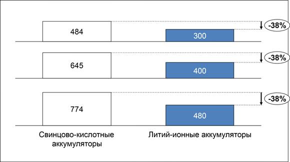 Соответствие ёмкости свинцово-кислотныйх и Li-ion АКБ
