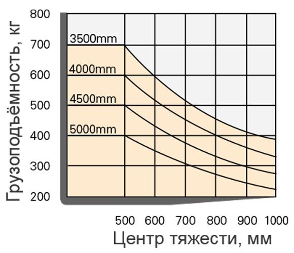График грузоподъёмности комплектовщика заказов Ничию RBC7D